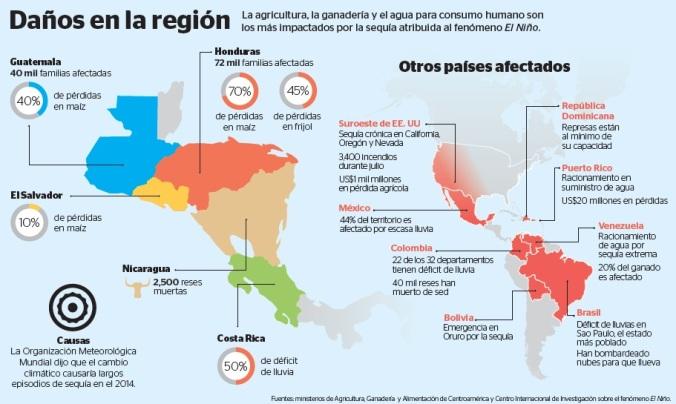 Nacionales-infografia-danos-sequia-region-pais_PRENSALIBRE_30Jul14p4