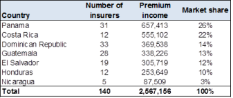 150225.Insurance_premiums_figure1